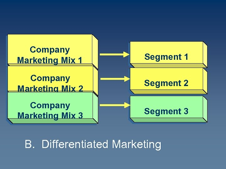 Company Marketing Mix 1 Segment 1 Company Marketing Mix 2 Segment 2 Company Marketing
