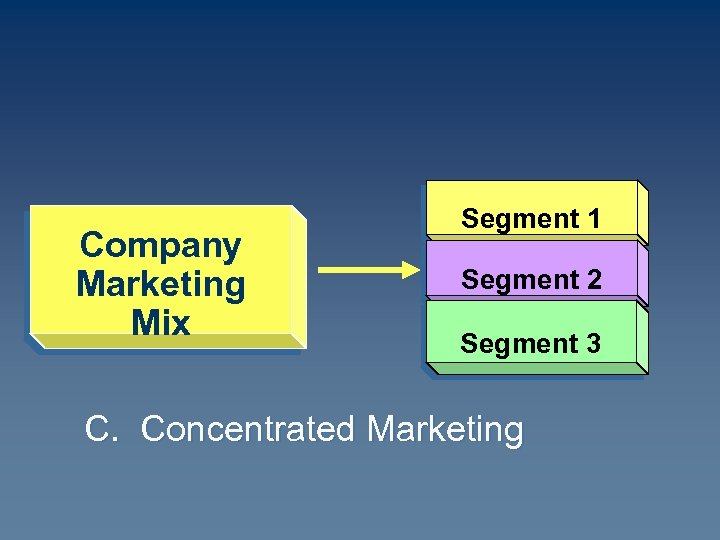 Company Marketing Mix Segment 1 Segment 2 Segment 3 C. Concentrated Marketing