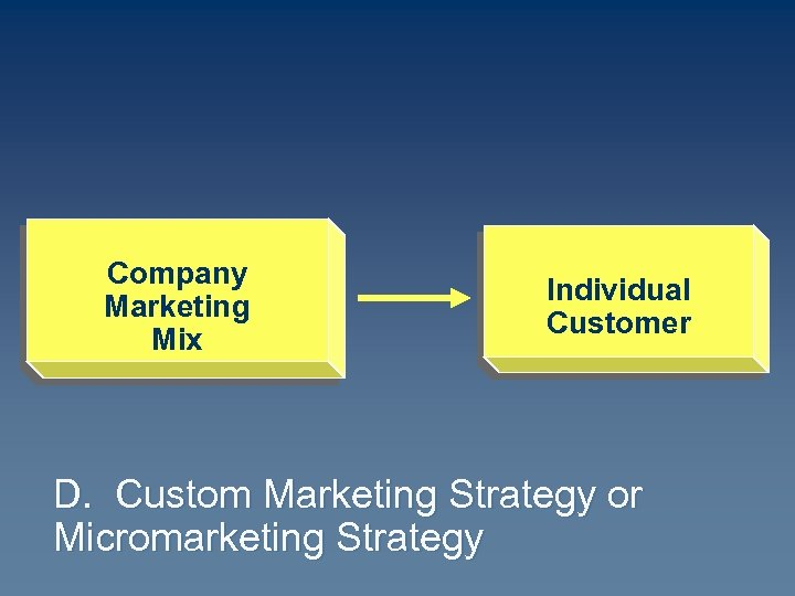 Company Marketing Mix Individual Customer D. Custom Marketing Strategy or Micromarketing Strategy
