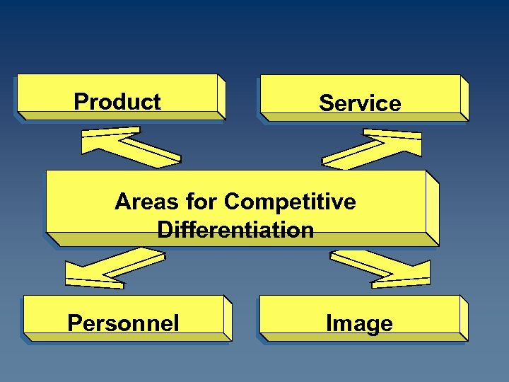Product Service Areas for Competitive Differentiation Personnel Image