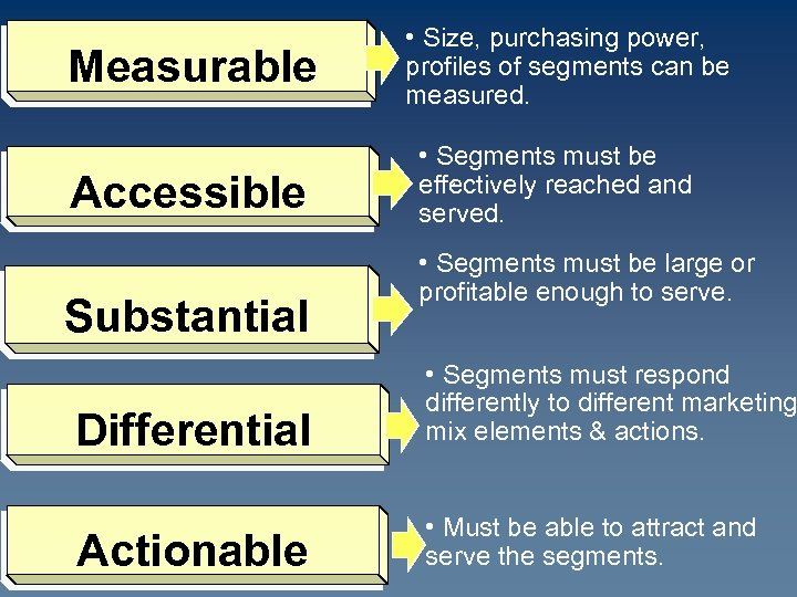 Measurable Accessible Substantial • Size, purchasing power, profiles of segments can be measured. •