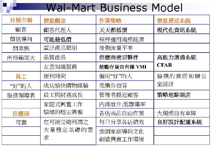 Wal-Mart Business Model