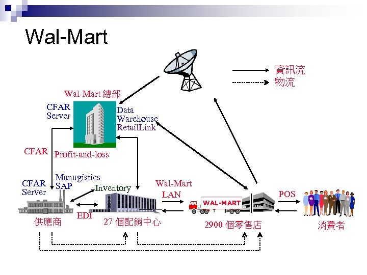 Wal-Mart 資訊流 物流 Wal-Mart 總部 CFAR Data Server Warehouse Retail. Link CFAR Profit-and-loss CFAR