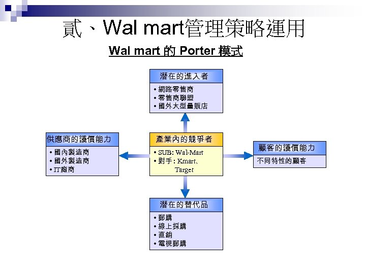 貳、Wal mart管理策略運用 Wal mart 的 Porter 模式 潛在的進入者 • 網路零售商 • 零售商聯盟 • 國外大型量販店