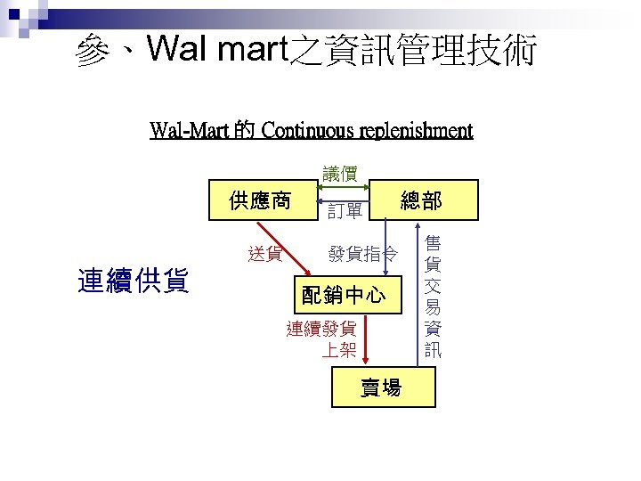 參、Wal mart之資訊管理技術 Wal-Mart 的 Continuous replenishment 議價 供應商 連續供貨 送貨 訂單 總部 發貨指令 配銷中心