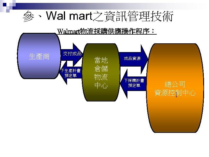 參、Wal mart之資訊管理技術 Walmart物流採購供應操作程序: 生產商 交付成品 下生產計畫 預定單 當地 倉儲 物流 中心 成品資源 下採購計畫 預定單