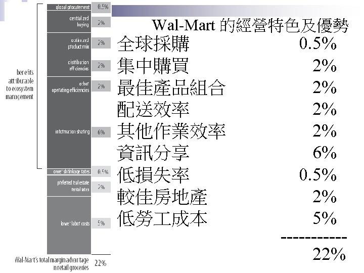 Wal-Mart 的經營特色及優勢 全球採購 集中購買 最佳產品組合 配送效率 其他作業效率 資訊分享 低損失率 較佳房地產 低勞 成本 0. 5%