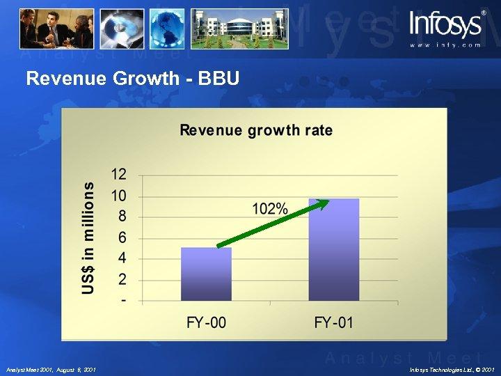 Revenue Growth - BBU Analyst Meet 2001, August 6, 2001 Infosys Technologies Ltd. ,