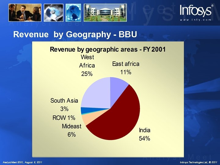 Revenue by Geography - BBU Analyst Meet 2001, August 6, 2001 Infosys Technologies Ltd.