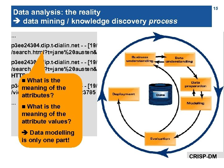 15 Data analysis: the reality data mining / knowledge discovery process. . . p
