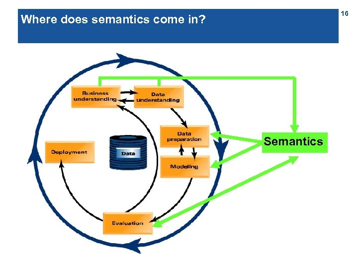 16 Where does semantics come in? Semantics