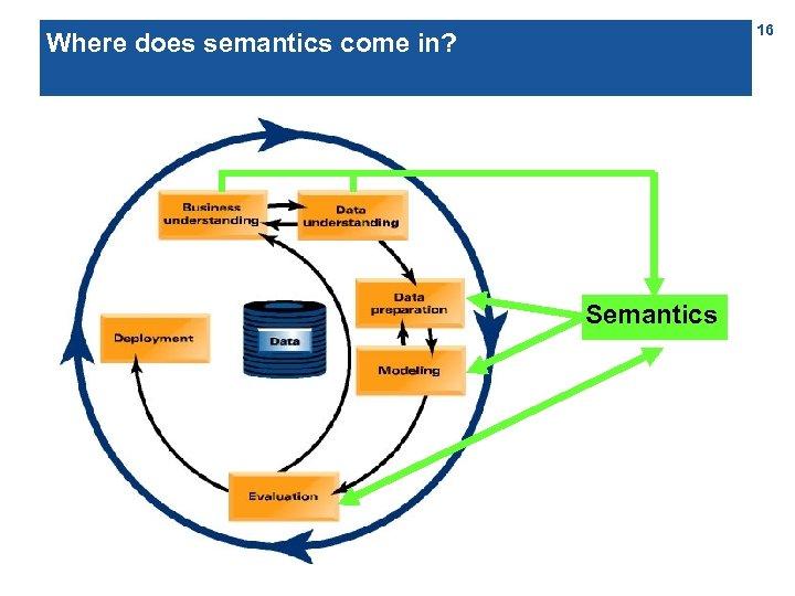 16 Where does semantics come in? Semantics