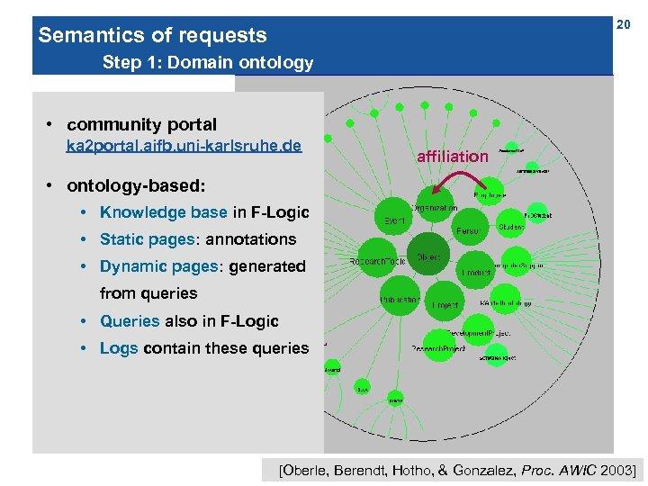 20 Semantics of requests Step 1: Domain ontology • community portal ka 2 portal.