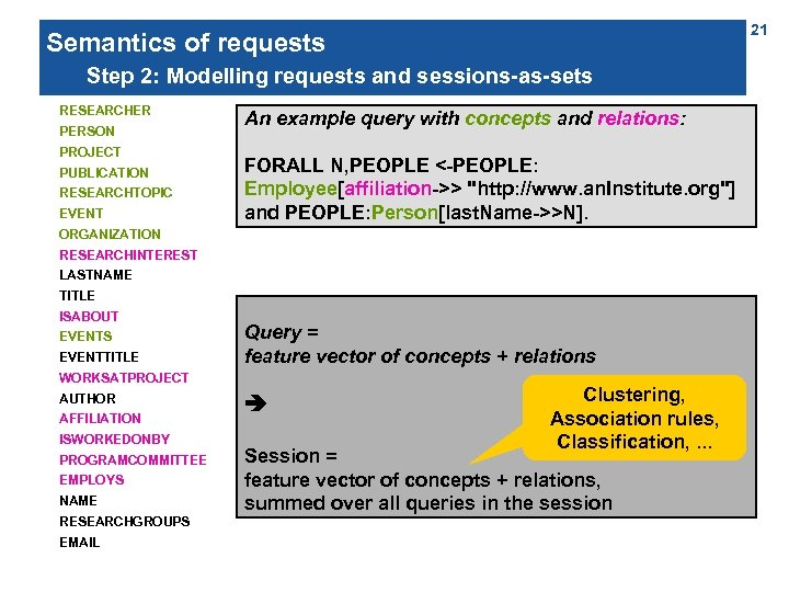 21 Semantics of requests Step 2: Modelling requests and sessions-as-sets RESEARCHER PERSON PROJECT PUBLICATION