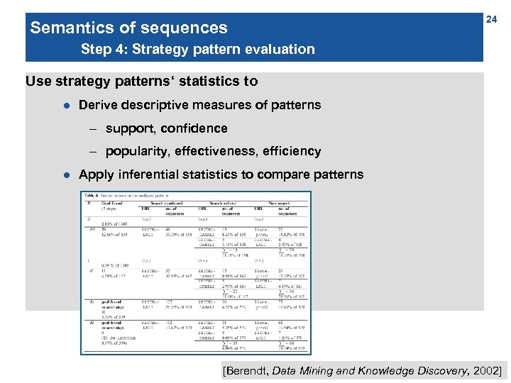 Semantics of sequences 24 Step 4: Strategy pattern evaluation Use strategy patterns' statistics to