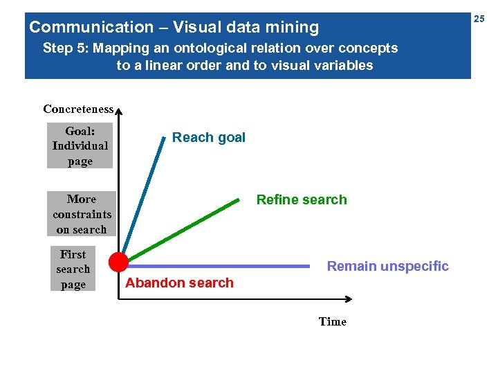 25 Communication – Visual data mining Step 5: Mapping an ontological relation over concepts