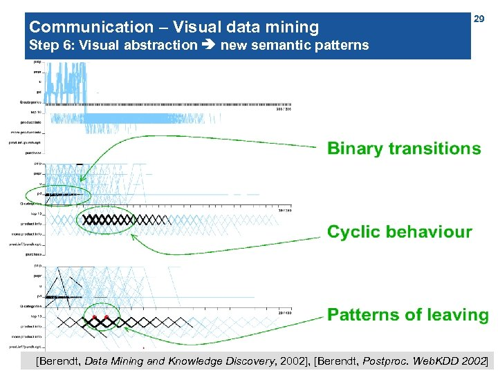 Communication – Visual data mining 29 Step 6: Visual abstraction new semantic patterns Closeness