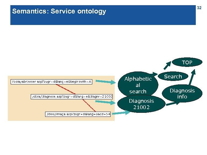 32 Semantics: Service ontology TOP Alphabetic al search Diagnosis 21002 Search Diagnosis info