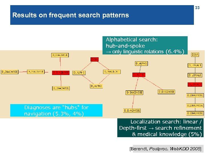 33 Results on frequent search patterns Alphabetical search: hub-and-spoke → only linguistic relations (6.