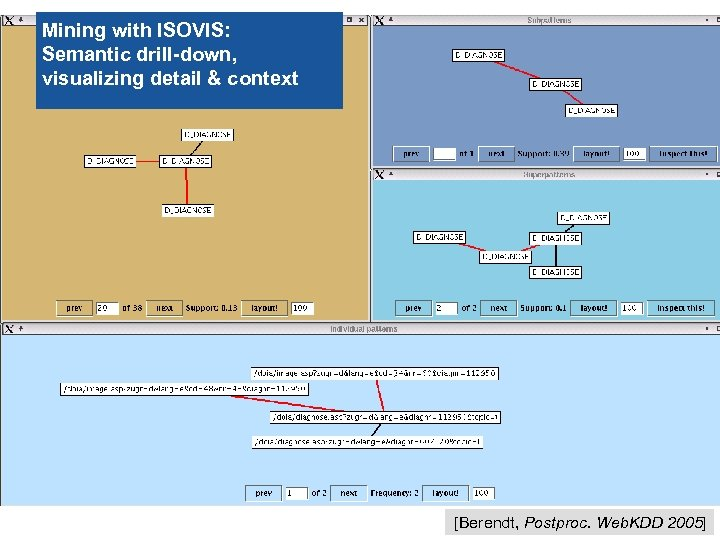 Mining with ISOVIS: Semantic drill-down, visualizing detail & context 34 [Berendt, Postproc. Web. KDD