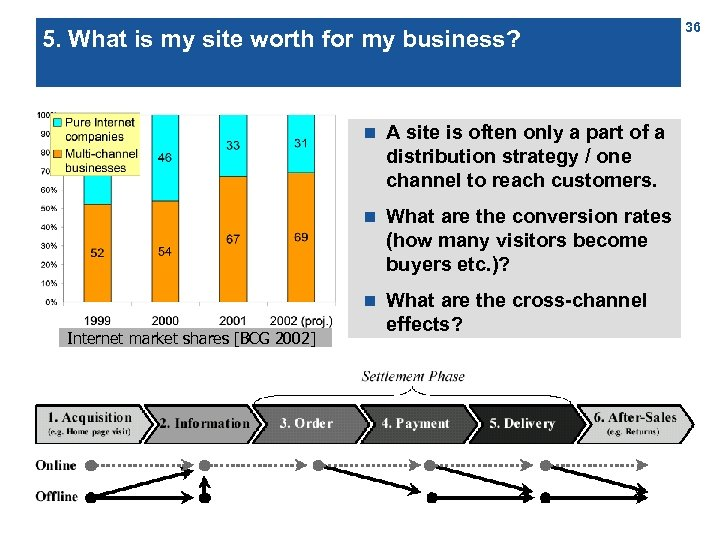 5. What is my site worth for my business? n n What are the