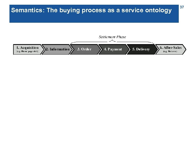 Semantics: The buying process as a service ontology 37