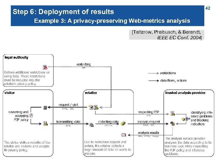42 Step 6: Deployment of results Example 3: A privacy-preserving Web-metrics analysis service [Teltzrow,