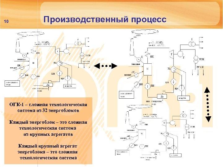 10 Производственный процесс ОГК-1 – сложная технологическая система из 32 энергоблоков Каждый энергоблок –