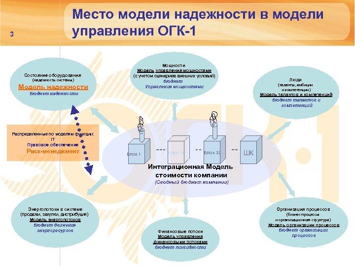 3 Место модели надежности в модели управления ОГК-1 Состояние оборудования (надежность системы) Модель надежности