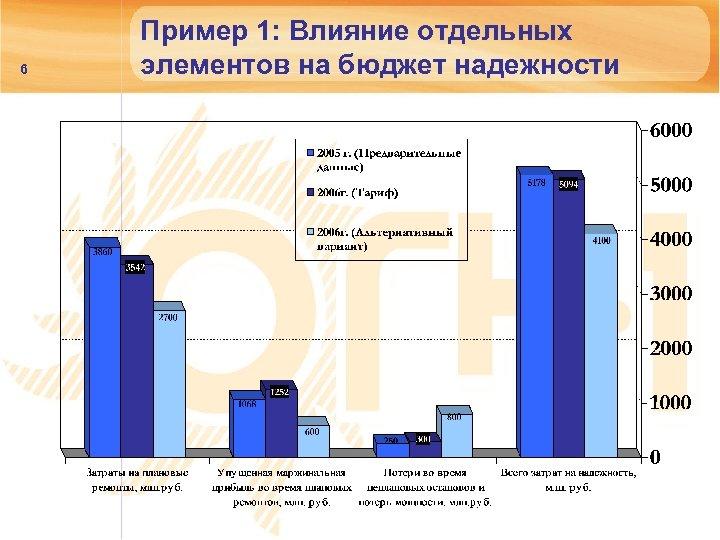 6 Пример 1: Влияние отдельных элементов на бюджет надежности