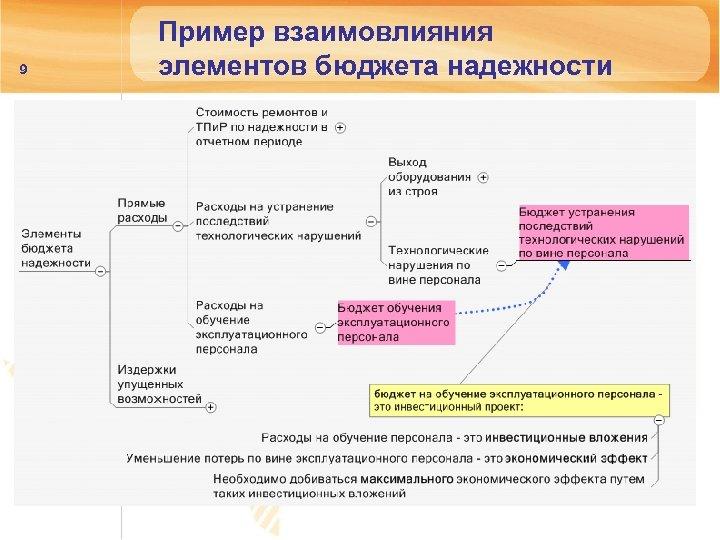 9 Пример взаимовлияния элементов бюджета надежности