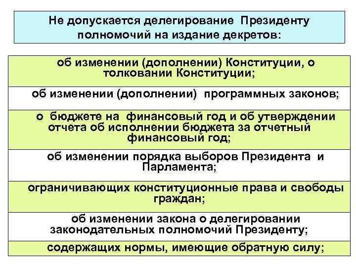 Не допускается делегирование Президенту полномочий на издание декретов: об изменении (дополнении) Конституции, о толковании