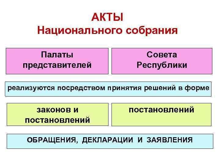 АКТЫ Национального собрания Палаты представителей Совета Республики реализуются посредством принятия решений в форме законов