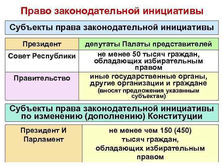 Право законодательной инициативы Субъекты права законодательной инициативы Президент Совет Республики Правительство депутаты Палаты представителей