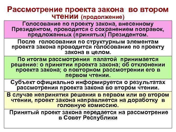Рассмотрение проекта закона во втором чтении (продолжение) Голосование по проекту закона, внесенному Президентом, проводится