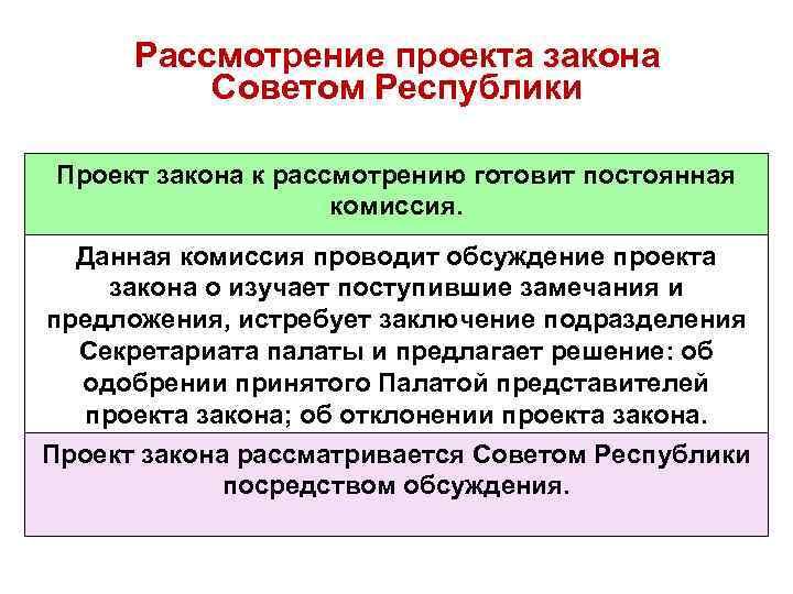 Рассмотрение проекта закона Советом Республики Проект закона к рассмотрению готовит постоянная комиссия. Данная комиссия