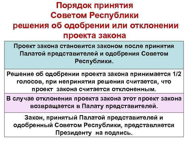 Порядок принятия Советом Республики решения об одобрении или отклонении проекта закона Проект закона становится
