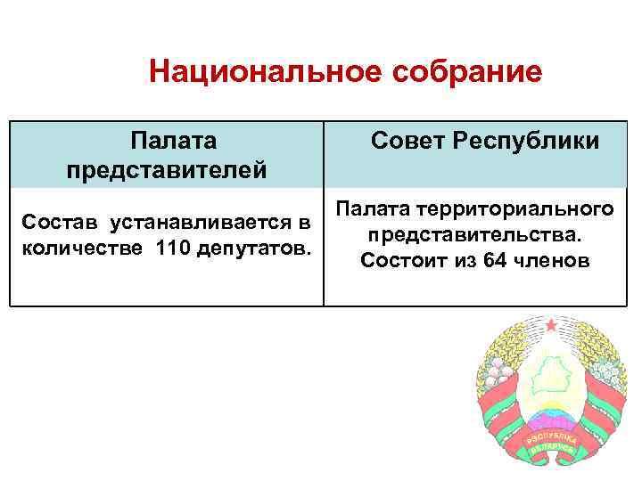 Национальное собрание Палата представителей Состав устанавливается в количестве 110 депутатов. Совет Республики Палата территориального