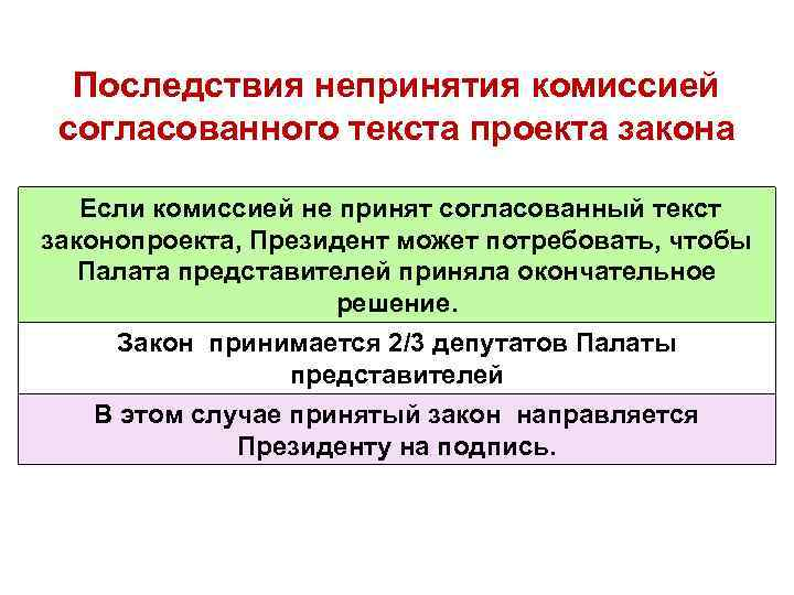 Последствия непринятия комиссией согласованного текста проекта закона Если комиссией не принят согласованный текст законопроекта,