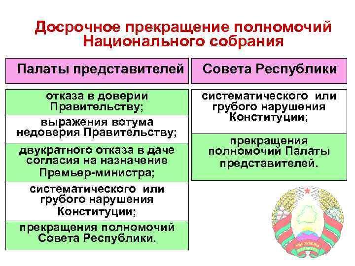 Досрочное прекращение полномочий Национального собрания Палаты представителей Совета Республики отказа в доверии Правительству; выражения