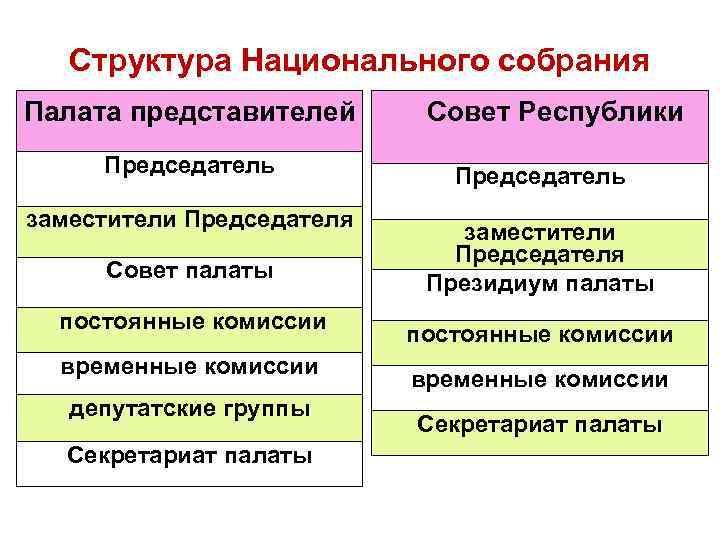 Структура Национального собрания Палата представителей Председатель заместители Председателя Совет палаты постоянные комиссии временные комиссии