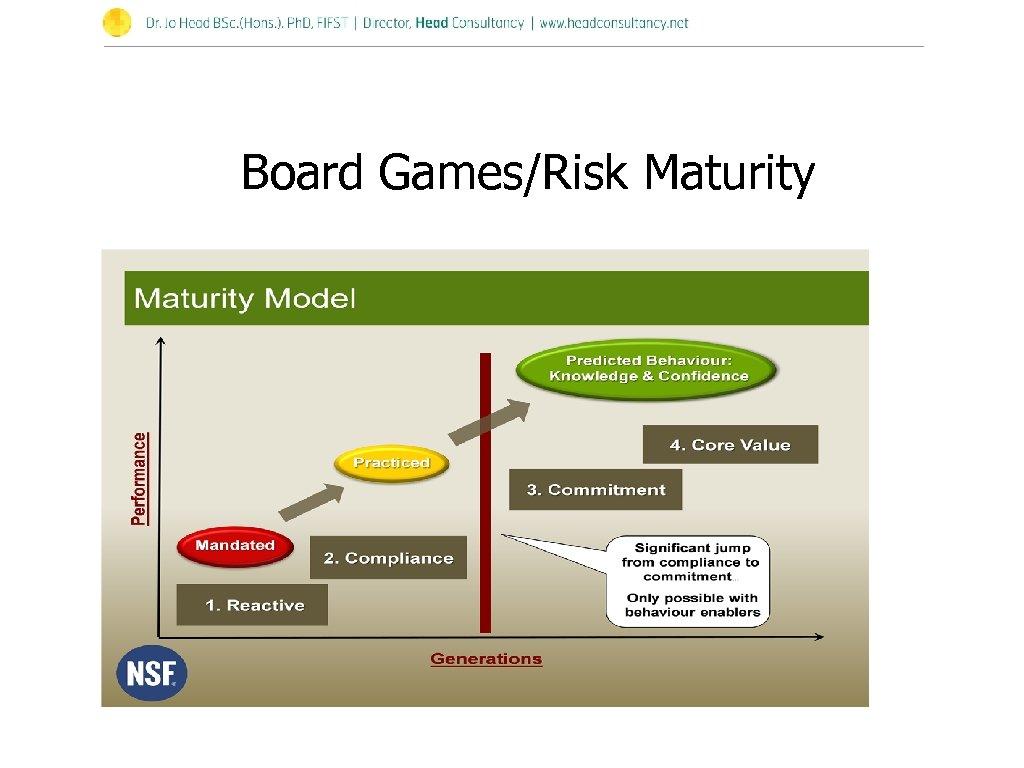 Board Games/Risk Maturity