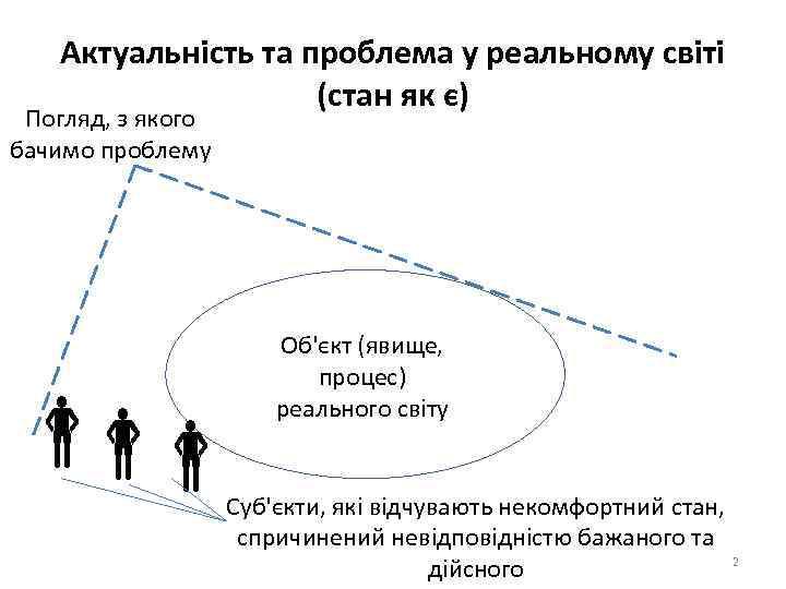 Актуальність та проблема у реальному світі (стан як є) Погляд, з якого бачимо проблему