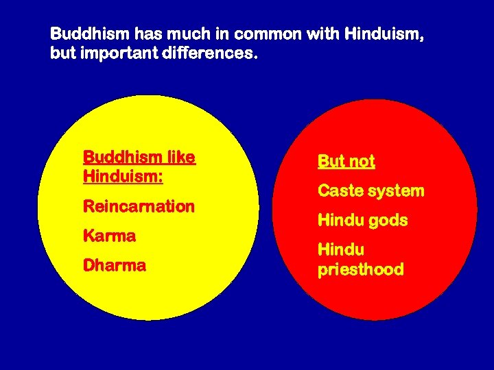 Buddhism has much in common with Hinduism, but important differences. Buddhism like Hinduism: Reincarnation
