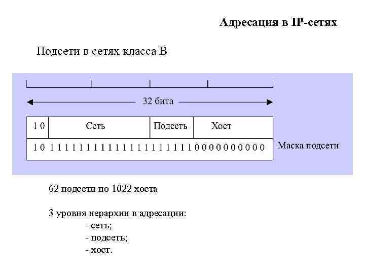 Адресация в IP-сетях Подсети в сетях класса В 62 подсети по 1022 хоста 3