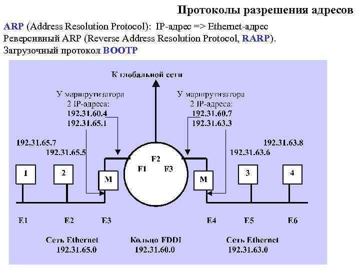 Протоколы разрешения адресов ARP (Address Resolution Protocol): IP-адрес => Ethernet-адрес Реверсивный ARP (Reverse Address