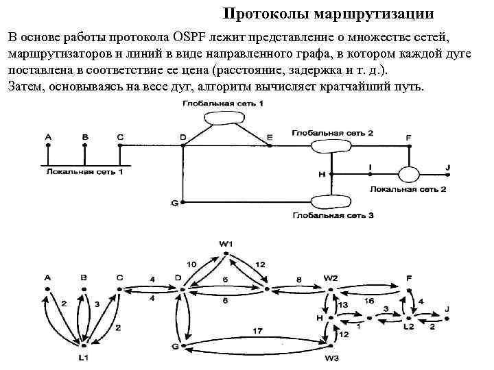 Протоколы маршрутизации В основе работы протокола OSPF лежит представление о множестве сетей, маршрутизаторов и