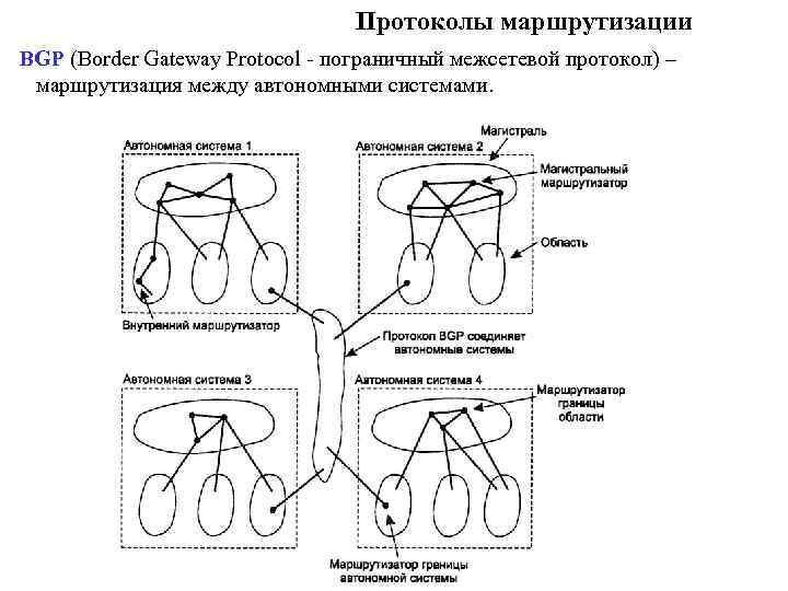 Протоколы маршрутизации BGP (Border Gateway Protocol - пограничный межсетевой протокол) – маршрутизация между автономными