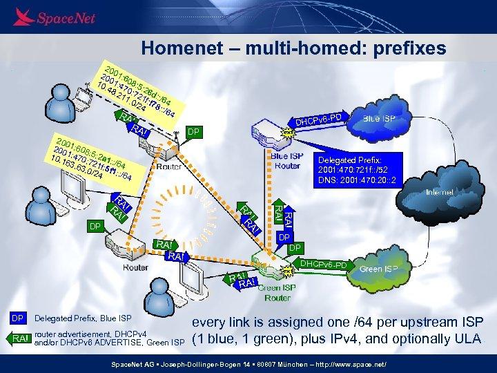 Homenet – multi-homed: prefixes 20 20 01: 6 10 01: 4 08: 5. 48