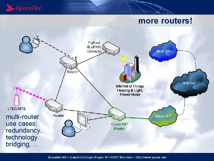 more routers! multi-router use cases: redundancy, technology bridging, . . . Space. Net AG